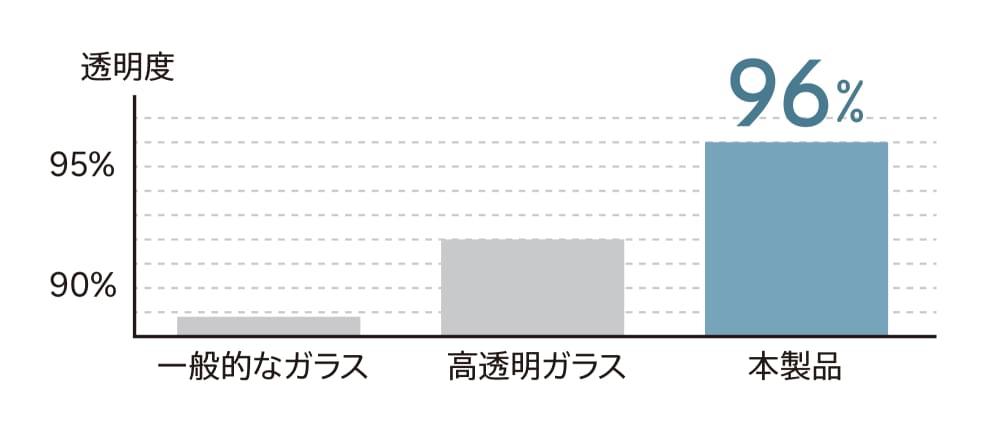 透明度グラフイメージ