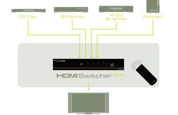 こんなHDMI Switcherが欲しかった:その1